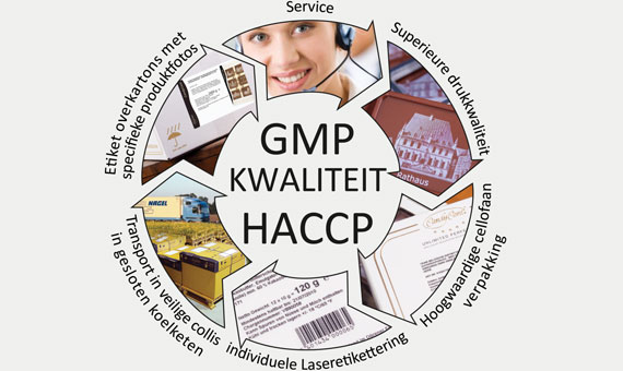 Kwaliteitscirkel_GMP_HACCP_CandyCard